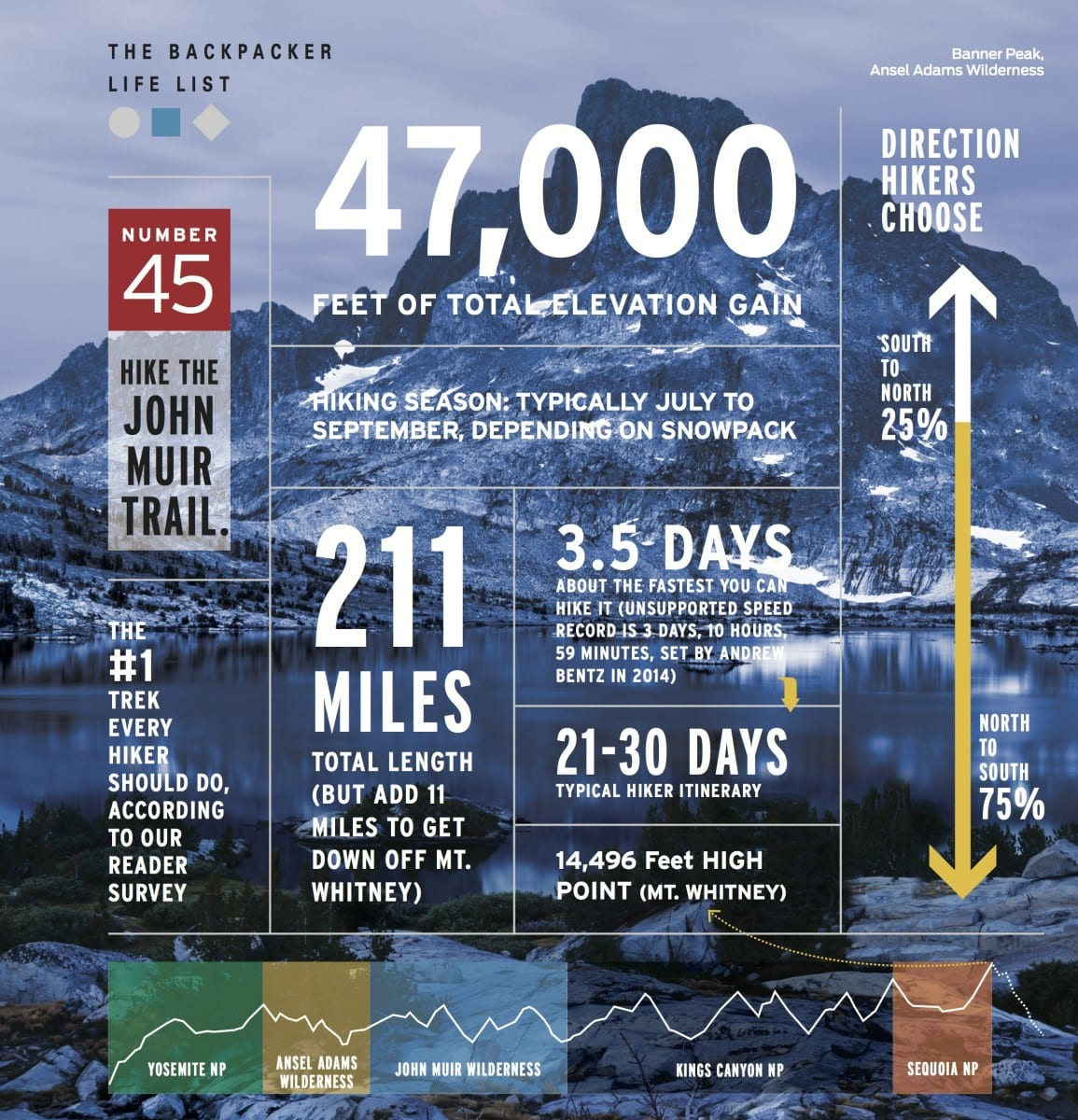 John Muir Trail facts and figures by